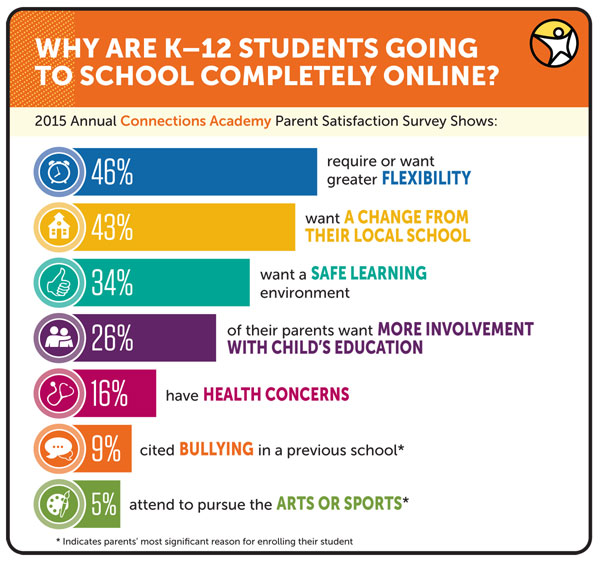2015 Annual Connections Academy Parent Satisfaction Survey