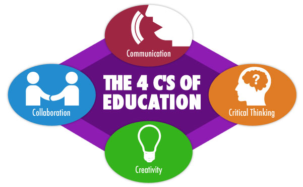 How Online Education Builds Career Readiness with the 4 Cs ...