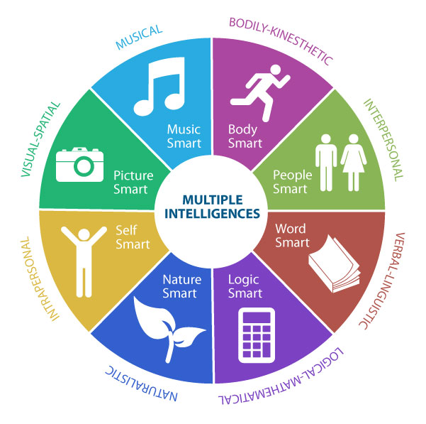 multiple intelligences learning styles understanding your student's learning style the theory of multiple