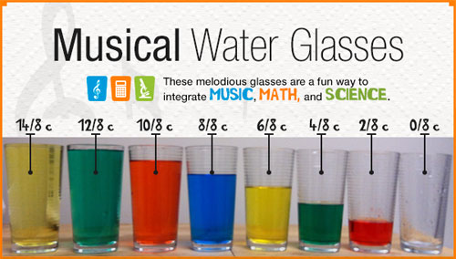 Experiment with Musical Water Glasses