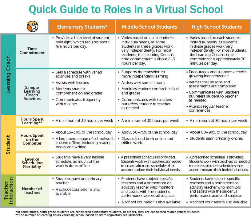 A Quick Guide to Parent, Student, and Teacher Roles in a Virtual ...