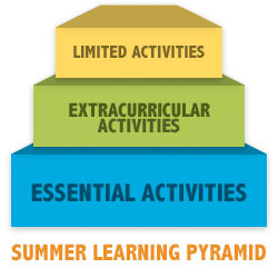 Try the Summer Learning Pyramid to Banish Boredom   Connections Academy